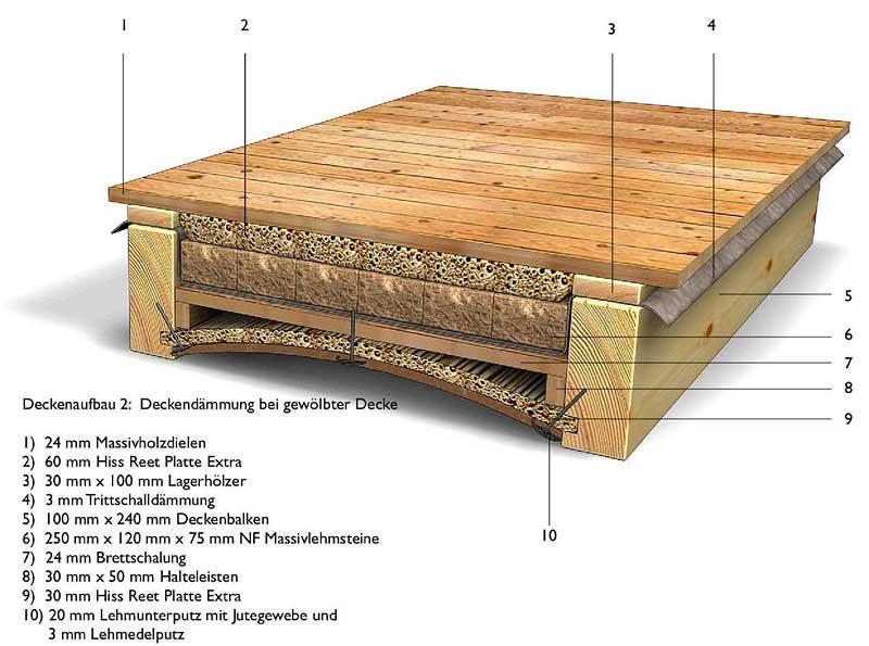 Schilfrohrplatten Deckendammung Anwendungsmoglichkeiten H R