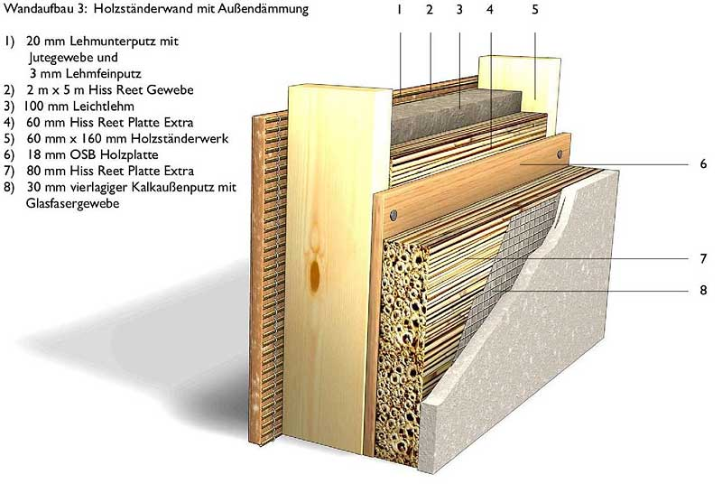 Core insulation with ecological building material made for Exterior wall construction materials